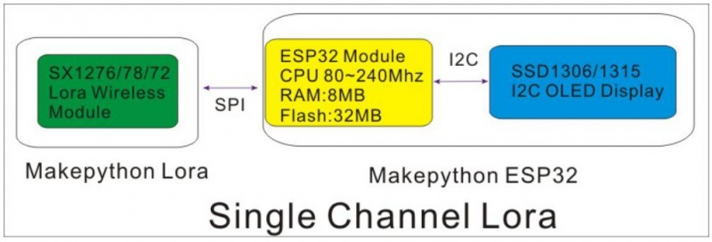 File:MakePython Lora 4.jpg